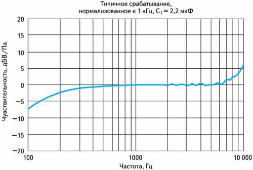 Типичная кривая срабатывания микрофонов Knowles (SPU0414HR5H-SB)
