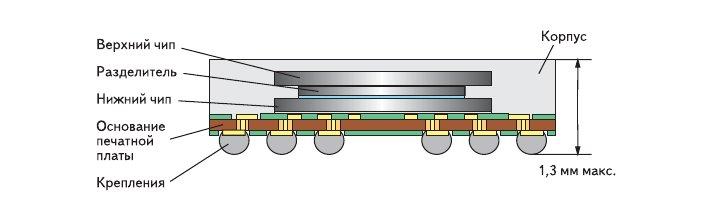 Рис. 4. 'Двухэтажная' технология для компактных, надежных индустриальных решений памяти