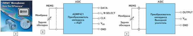 Кремниевые МЭМС микрофоны Analog Devices: а) внешний вид; б) устройство цифрового микрофона (ADMP421); в) устройство аналогового микрофона (ADMP401)