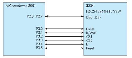 Рис. 4. Пример подключения ЖКИ Fordata FDCG12864H-FLYYBW к 8051-совместимому микроконтроллеру