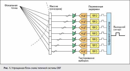 Упрощенная блок-схема типичной системы DBF