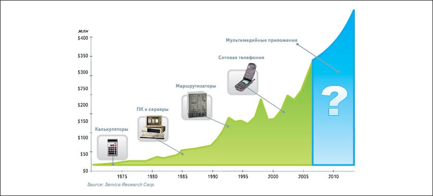 Этапы развития устройств передачи и обработки информации