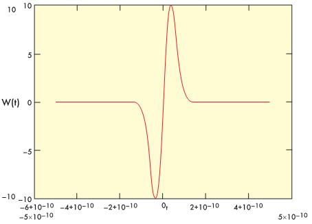 Вид моноцикла Гаусса (длительность 50 пс)