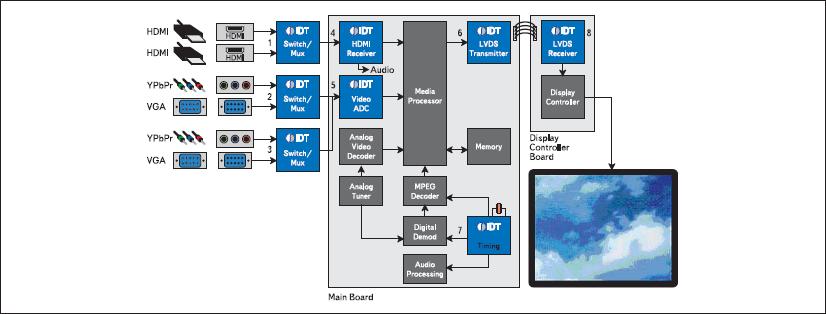Структурная схема типового DTV-приемника