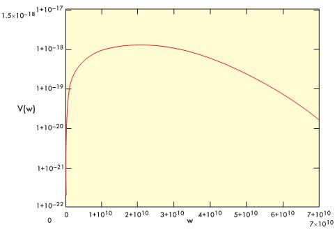 Рис. 2. Вид спектральной плотности мощности одиночного моноимпульса