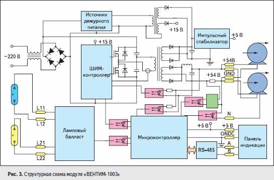 Структурная схема модуля «ВЕНТИМ-1003»