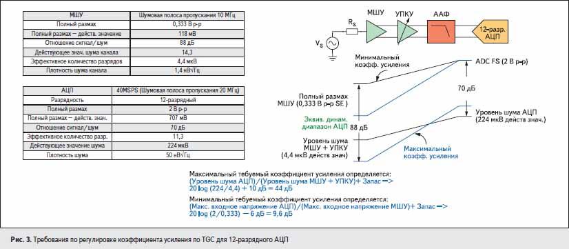 Требования по регулировке коэффициента усиления по TGC для 12-разрядного АЦП