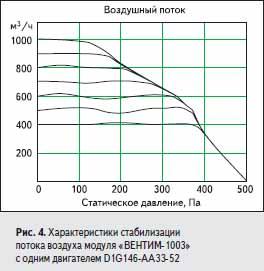 Характеристики стабилизации потока воздуха модуля «ВЕНТИМ-1003» с одним двигателем D1G146-AA33-52