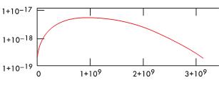 Рис. 4. Спектральная плотность для импульса длительностью 1 нс