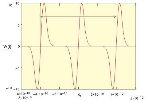 Рис. 5. Иллюстрация понятия времяимпульсной модуляции.