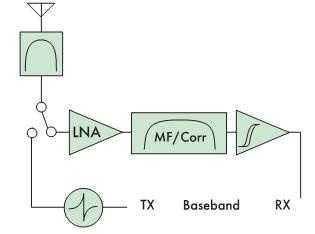 Рис. 6. Структурная схема приемопередатчика СШПС (LNA — малошумящий усилитель радиодиапазона, MF/Corr — фильтркоррелятор, за которым следует накопитель видеоимпульсов, TX — передатчик, генерирующий короткие электрические импульсы, поступающие в антенну, Baseband — низкочастотное оборудование, RX — приемник)