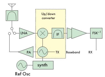 Рис. 7. Структурная схема приемопередатчика, уточняющая принцип работы устройства