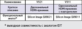Микросхемы V921 и V911 группы HDMI-приемников
