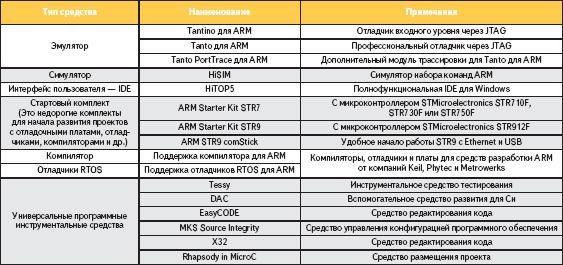 Аппаратно-программные средства компании Hitex для ARM