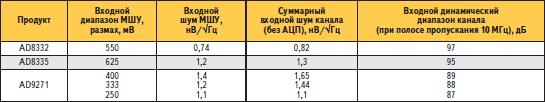Сравнение решений, в которых применяются компоненты Analog Devices