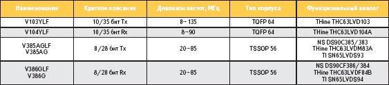 Краткие характеристики LVDS-приемопередатчиков