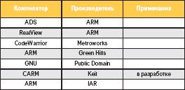 Компиляторы для программирования ARM