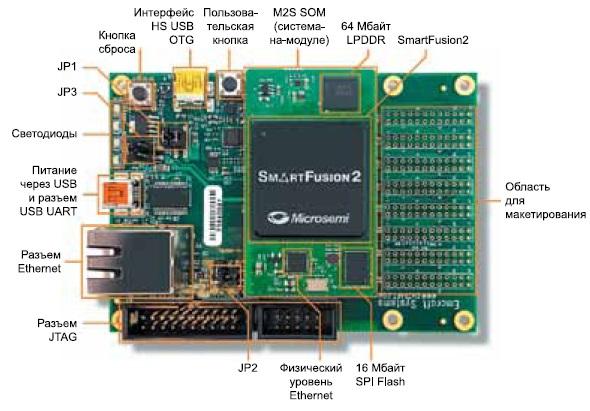 Отладочная плата SmartFusion2 Starter Kit