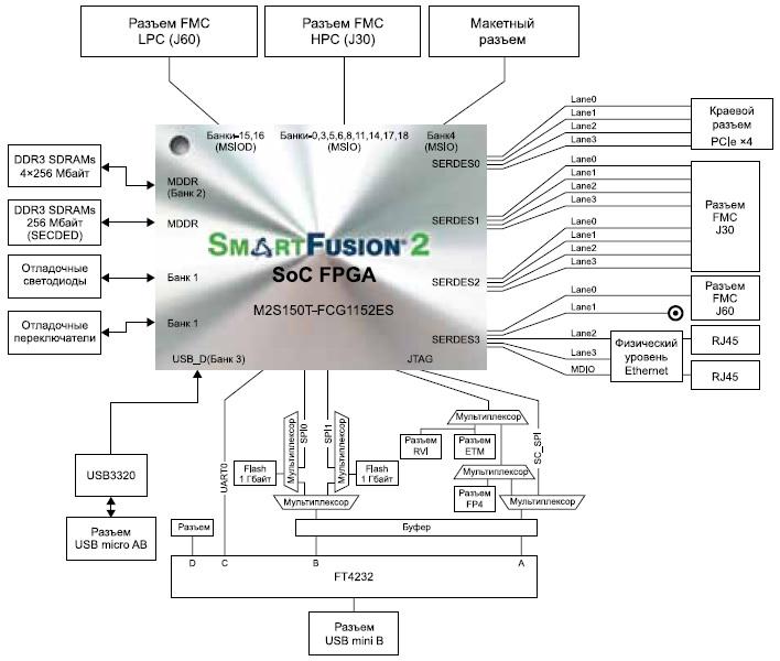 Блок-схема отладочной платы SmartFusion2 Аdvanced Development Kit