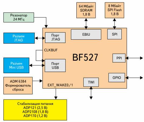 Архитектура типичной системы с питанием от шины USB на основе ADSP-BF527