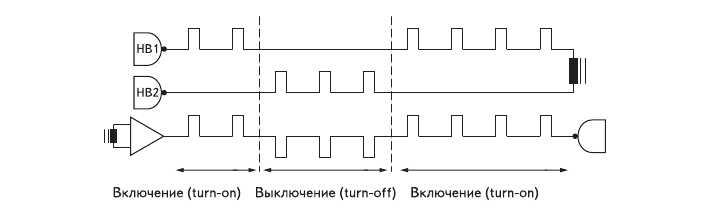 Рис. 3. Импульсная диаграмма