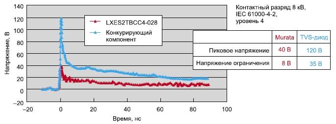 Сравнение кремниевого устройства электростатической защиты Murata с TVS-диодом