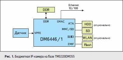 Бюджетная IP-камера на базе TMS320DM355