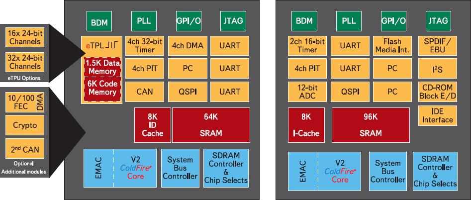 Рис. 1. Микроконтроллеры MCF523x и MCF5249