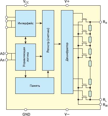 Рис. 1. Структурная схема цифрового потенциометра