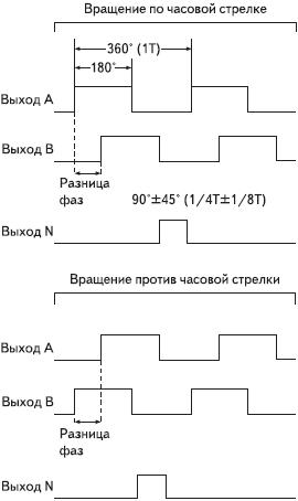 Рис. 2. Диаграмма выходов инкрементального энкодера