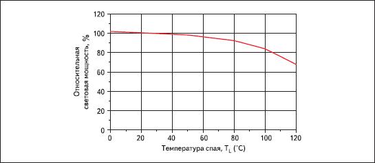 Зависимость относительной световой мощности от температуры спая