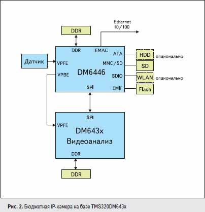 Бюджетная IP-камера на базе TMS320DM643x