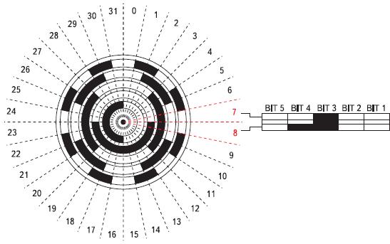 Рис. 3. Кодовый диск абсолютного энкодера