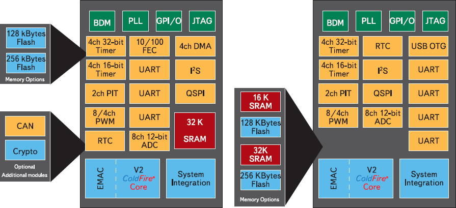 Рис. 3. Микроконтроллеры серий MCF5223x и MCF5222x