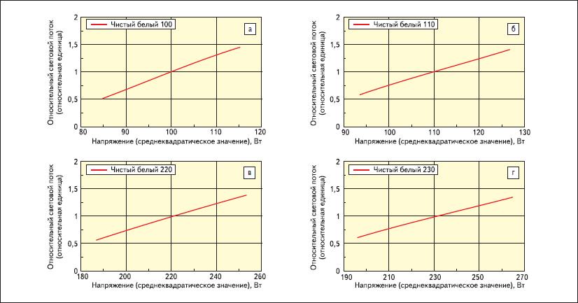 Зависимости относительного светового потока от напряжения питания