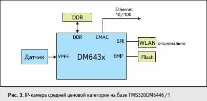 IP-камера средней ценовой категории на базе TMS320DM6446/1