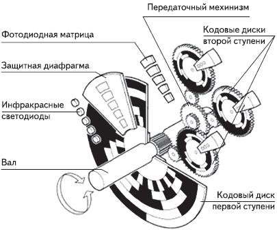 Рис. 4. Устройство многооборотного энкодера