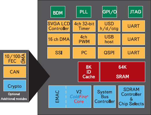Рис. 4. Микроконтроллер серии MCF532x