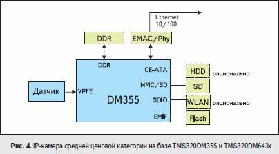 IP-камера средней ценовой категории на базе TMS320DM355 и TMS320DM643x