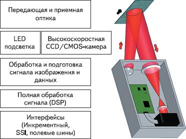 Рис. 6. Система дистанционного контроля перемещения