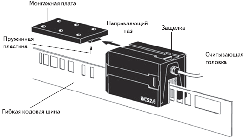 Рис. 8. Система кодировки пути WCS