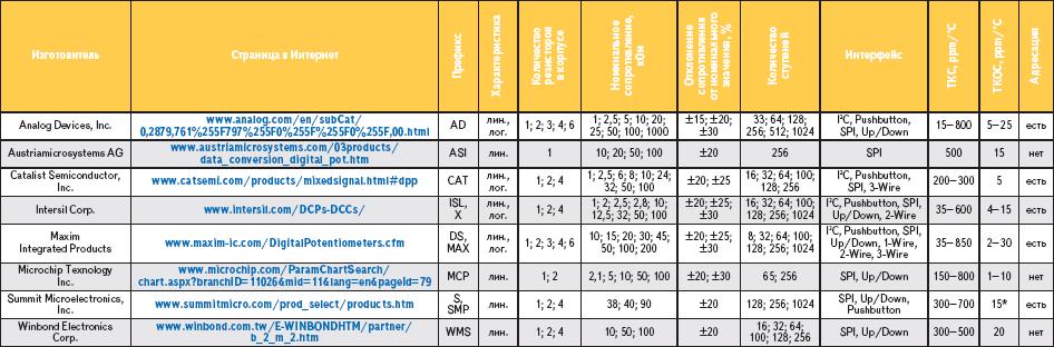 Таблица 1. Фирмы-производители цифровых потенциометров; * – У ЦП Summit специфическая схемотехника и ТКС в режиме потенциометра для большинства изделий не нормирован.