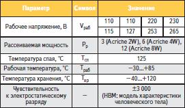 Абсолютные максимальные значения параметров Acriche