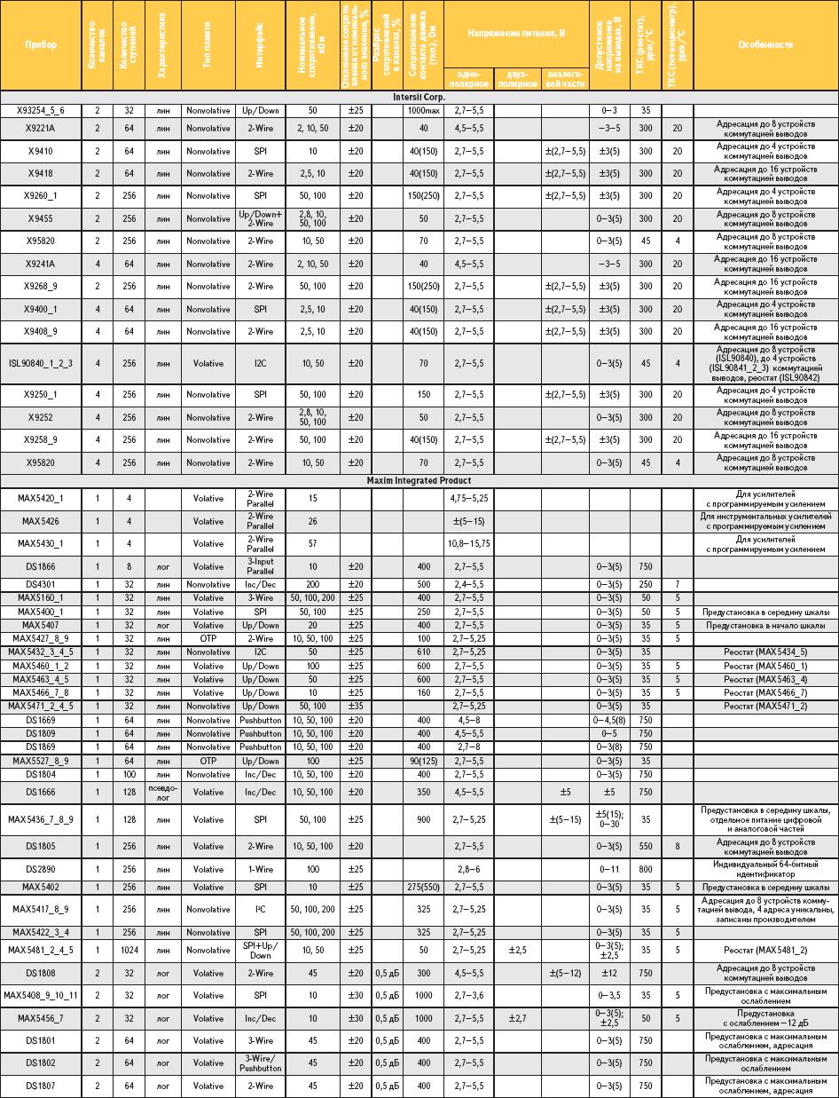 Таблица 2. Цифровые потенциометры (полную версию таблицы см. на сайте http://www.finestreet.ru/_pub/Table_2_full.xls)