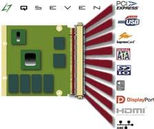 Основные интерфейсы Qseven с высокой скоростью передачи данных
