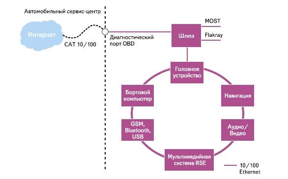 Изображение сети Ethernet с топологией «кольцо»