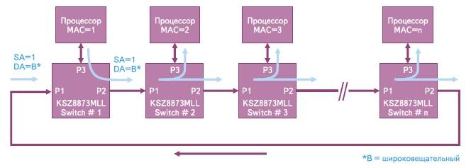 Пример реализации сети Ethernet с топологией «кольца»