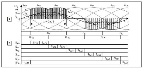 Диаграммы работы МПЧ при λ = 2π/3: а) напряжение eA(t) и ток iA(t) сетевой фазы А; напряжение в контурепротекания тока еАф(t); б) синхронизирующие импульсы