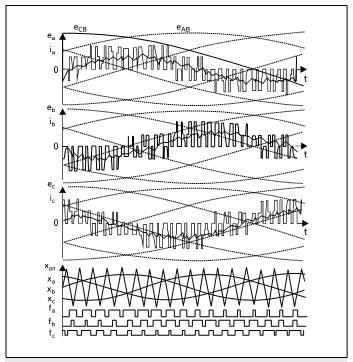 Рабочие диаграммы МПЧ в режиме синусоидальной ШИМ