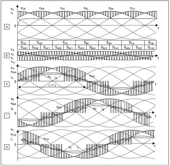 Диаграммы работы МПЧ в режиме модифицированной ШИМ при λ = π: а) напряжение ed(t) и ток id(t) на выходе звена АВ; б) синхронизирующие импульсы, а также кривые управляющих и опорного сигналов АВ; в–д) кривые 3-фазных напряжений и токов сетевого входа